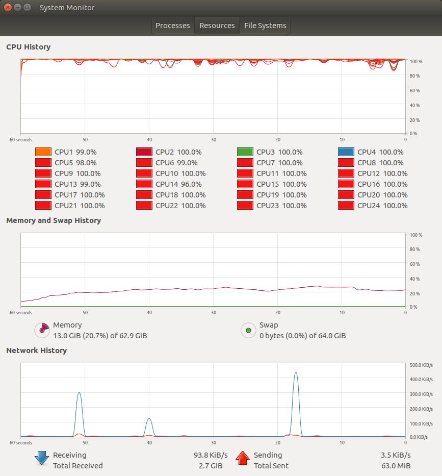 Full CPU utilisation